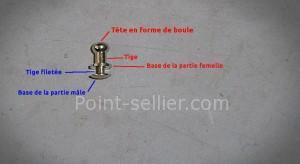 voici comment installer un bouton de col pour fermer un article de maroquinerie
